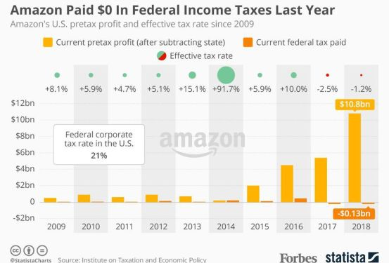 https___blogs-images.forbes.com_niallmccarthy_files_2019_02_20190218_Amazon_Tax.jpg