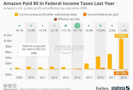 https___blogs-images.forbes.com_niallmccarthy_files_2019_02_20190218_Amazon_Tax.jpg
