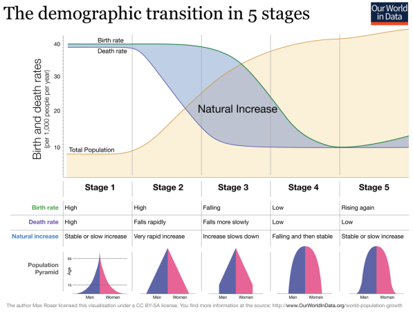 1280px-Demographic-TransitionOWID.png